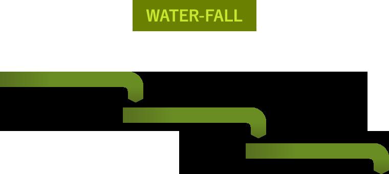 ウォーターフォール型開発のイメージ図