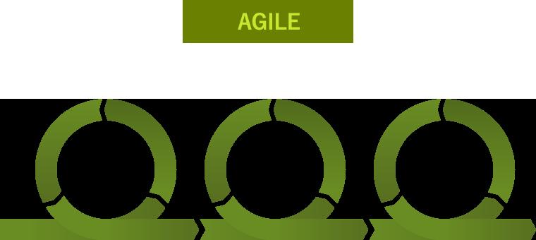 アジャイル型開発のイメージ図