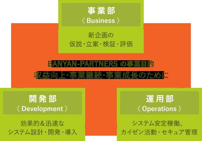 バニヤンパートナーズ株式会社の事業部構成